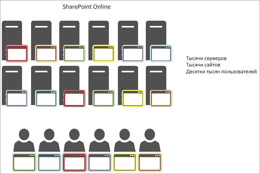 Результаты кэширования объектов в SharePoint Online