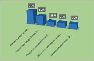 """Отформатированная диаграмма """"% выполнения"""" в отчете """"Обзор проекта"""""""