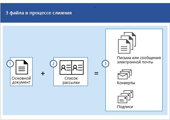 Три файла в процессе слияния почты: основной документ, а также список рассылки, который создает наборы писем или сообщений электронной почты, конвертов либо наклеек.