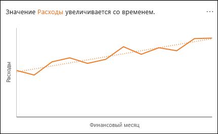 График, показывающий увеличение расходов с течением времени