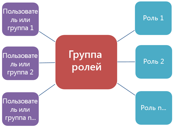 Схема, на которой показано, как связаны группы ролей, роли и участники