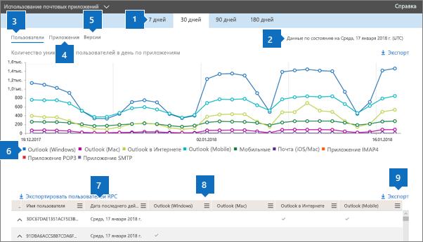 Снимок экрана: отчеты Office 365 — используемые почтовые клиенты