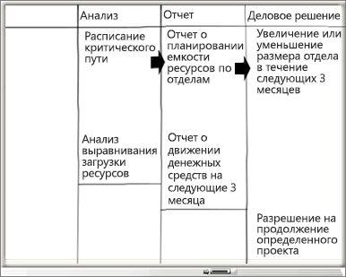 Доска со столбцами анализа, отчета и бизнес-решения