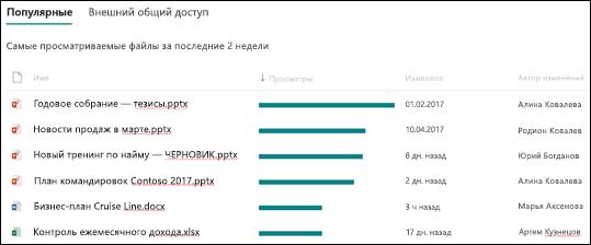 Использование сайта SharePoint: популярные файлы