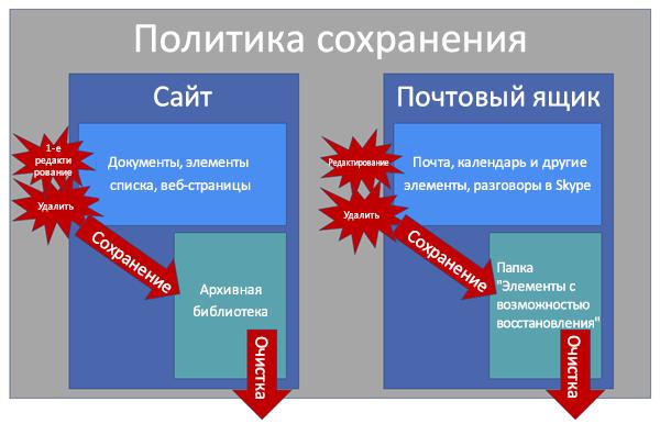 Схема, показывающая, как работают политики сохранения