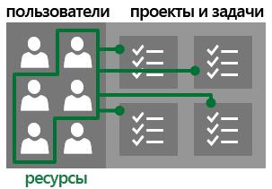 Пользователи и ресурсы