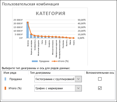 Диалоговое окно выбора диаграммы: комбинированная диаграмма, включающая гистограмму с группировкой и график