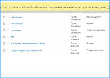 """Снимок экрана страницы """"Разрешения для сайта"""" в среде SharePoint Online. Панель сообщений вверху экрана подсвечивается, указывая, что некоторые группы не наследуют разрешения родительского сайта."""