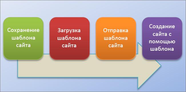 На этой блок-схеме показан процесс создания и использования шаблонов сайтов в SharePoint Online.