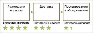 Фигуры со звездочками оценок клиентов