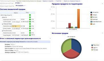 """Панель мониторинга """"Продажи"""" с примененными фильтрами """"Финансовый год"""" и """"Продажи товаров"""""""