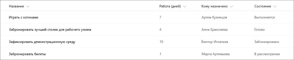 Пример списка SharePoint без форматирования столбцов