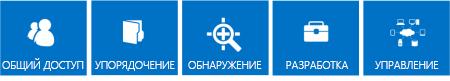 Последовательность синих плиток, на которых представлены основные возможности SharePoint2013: общий доступ, упорядочение, поиск, построение и управление.