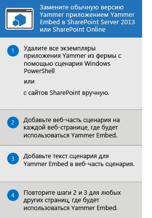 Процесс замены приложения Yammer для SharePoint Server2013 и SharePoint Online