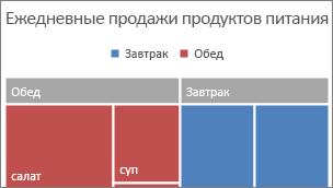 Изображение категории верхнего уровня древовидной диаграммы, показанной в заголовке