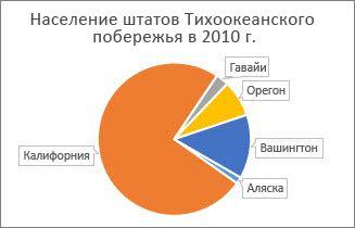 После поворота секторов круговой диаграммы