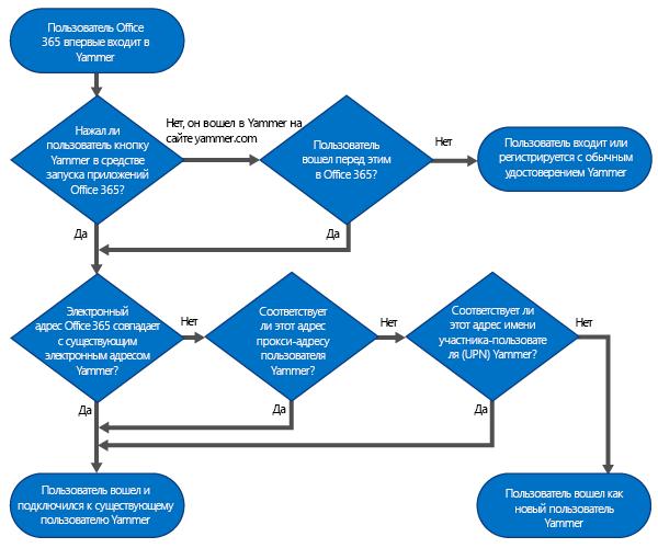 Блок-схема, на которой показано дерево решений для определения способа входа: с учетными данными пользователя Office365, с учетными данными пользователя Yammer или посредством создания нового пользователя Yammer.
