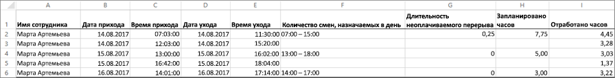 Пример данных часы для сотрудников