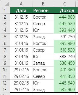 """Условное форматирование: к диапазону применен формат """"Первые10"""""""