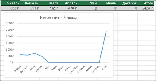 Пример графика, на котором отображаются нулевые значения