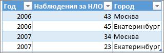 Пример правильного формата таблицы