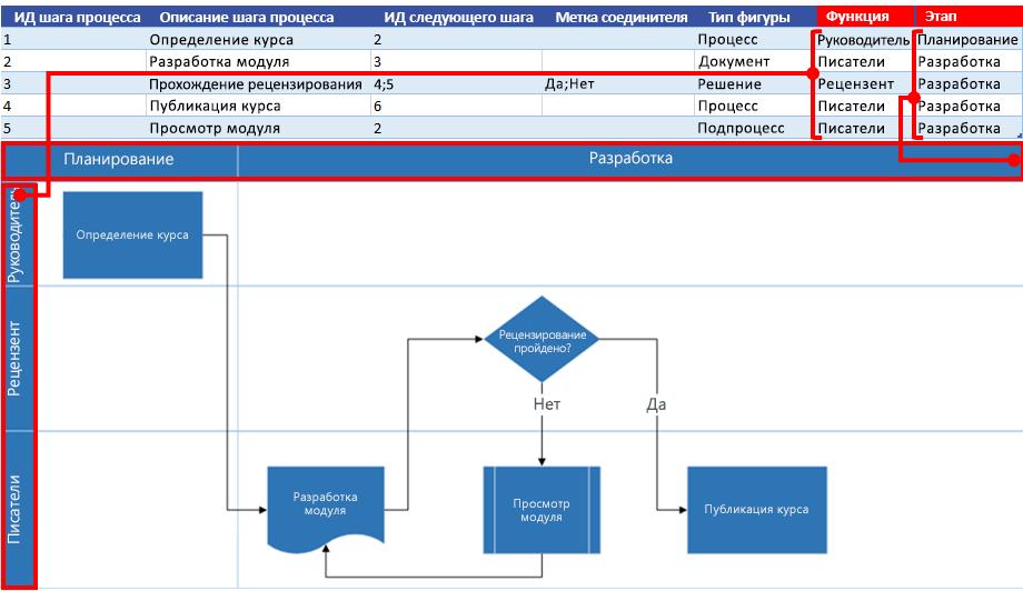 Взаимосвязь карты процесса Excel и блок-схемы Visio: Функция и этап