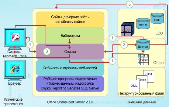 Точки интеграции Access, ориентированные на данные