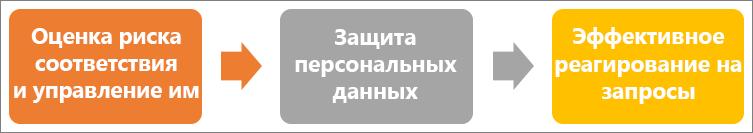 GDPR выполняется в три этапа