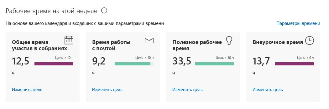 В личной информационной панели Delve Analytics доступна еженедельная статистика для потраченного вами времени