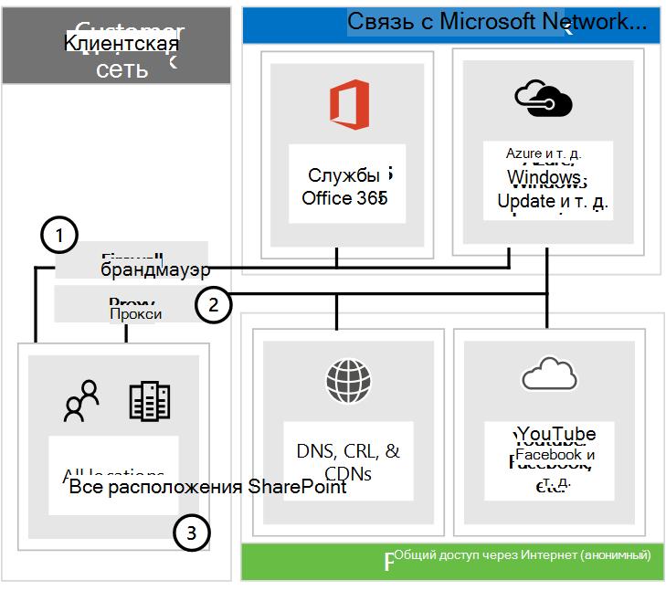 Подключение к Office 365 через брандмауэры и прокси-серверы.