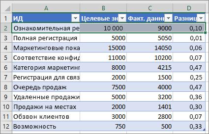Образец данных в Excel