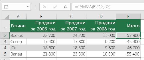 Если в формуле используются явные ссылки на ячейки, например =СУММ(B2;C2;D2), то удаление столбца может вызывать ошибку #ССЫЛКА!.