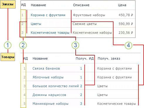 Обзор отношений списка