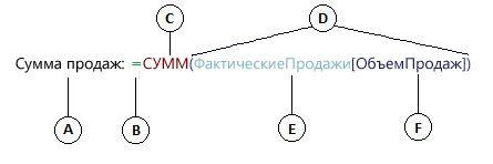 Формула вычисляемого столбца