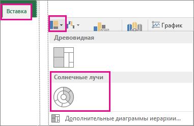 """Тип диаграммы """"солнечные лучи"""" на вкладке """"Вставка"""" в Office2016 для Windows"""