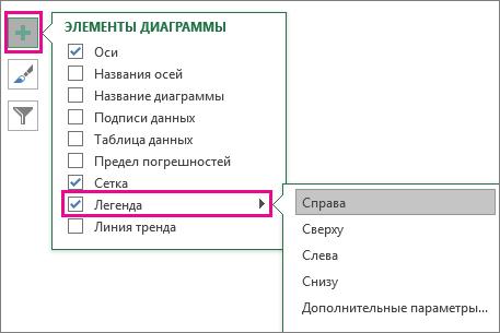 "Пункт меню ""Элементы диаграммы""> ""Легенда"" в Excel"