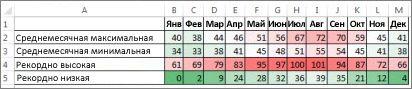 Данные, отформатированные с помощью цветовой шкалы
