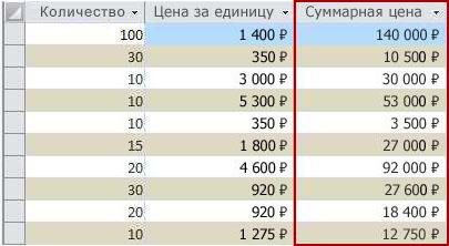 Вычисляемое поле, показанное в режиме таблицы.
