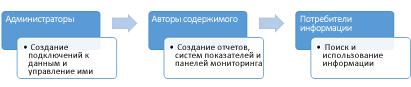 Администраторы, авторы содержимого и потребители информации могут использовать сайт Центра бизнес-аналитики