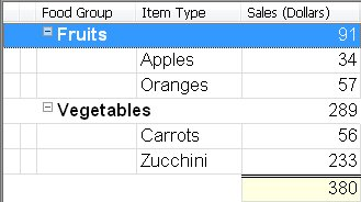 Представление с сортировкой по группам с просуммированными значениями