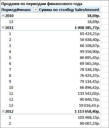 Пример сводной таблицы за финансовый год