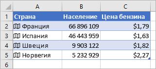 Столбец A содержит значки и названия стран, в столбце B указана численность населения, а в столбце C — цены на бензин
