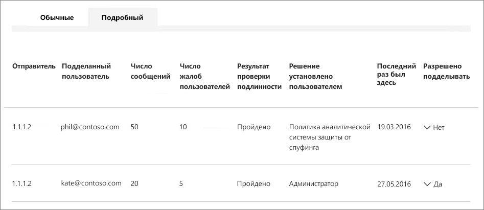 Снимок экрана: несколько пользователей, подделанных одним отправителем