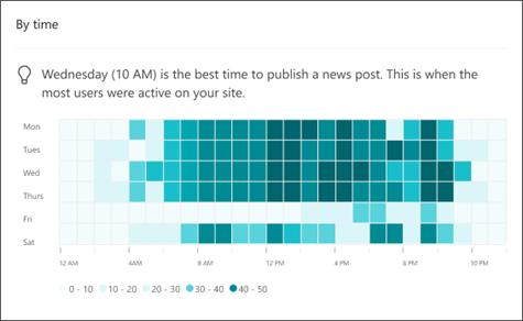 Изображение теплоотводной карты пребывания Time in Analytics Sites