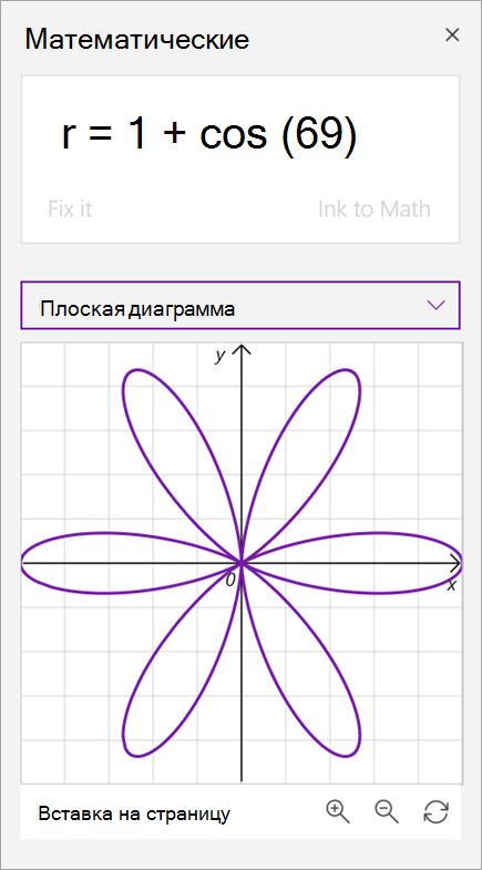 Пример диаграммы полярных координат