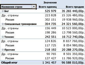 Данные, обобщенные и суммированные в отчете сводной таблицы