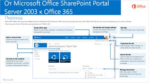 Из SharePoint 2003 в Office 365