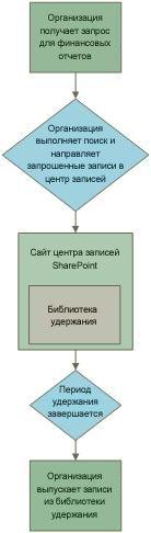 Пример рабочего процесса удержания записей