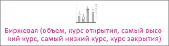 Биржевая диаграмма (объем, курс открытия, самый высокий курс, самый низкий курс, курс закрытия)