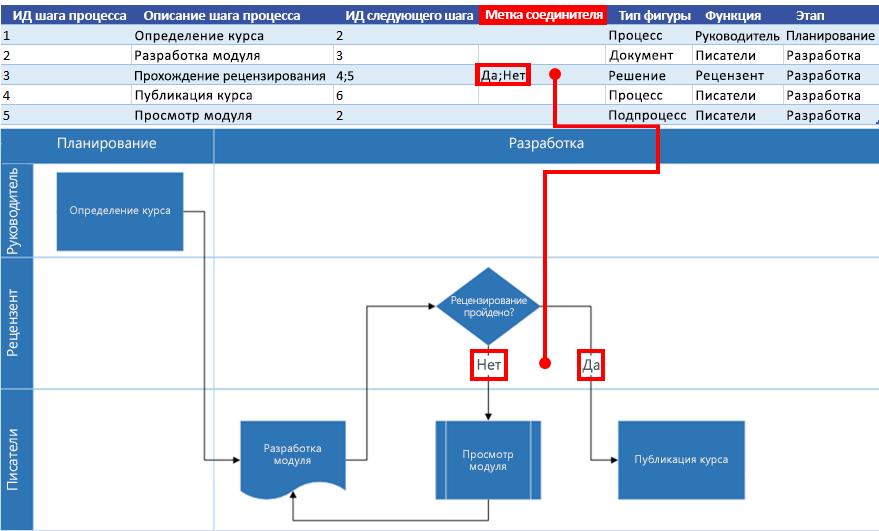 Взаимосвязь карты процесса Excel и блок-схемы Visio: Метка соединителя